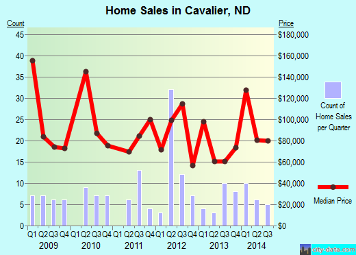 Cavalier,ND real estate house value index trend