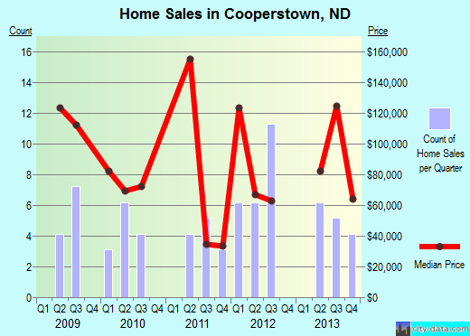Cooperstown,ND real estate house value index trend