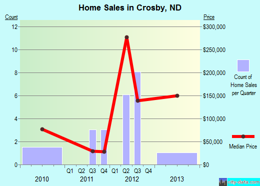 Crosby,ND real estate house value index trend