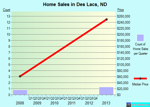 Des Lacs,ND real estate house value index trend