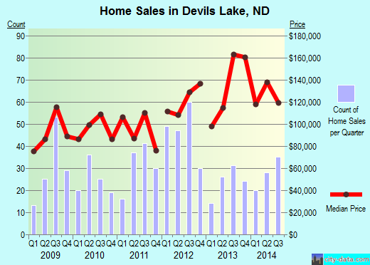 Devils Lake,ND real estate house value index trend