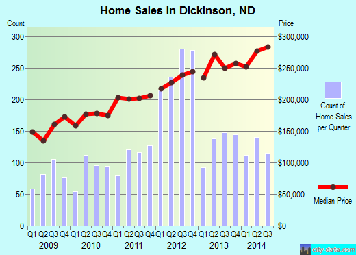 Dickinson,ND real estate house value index trend