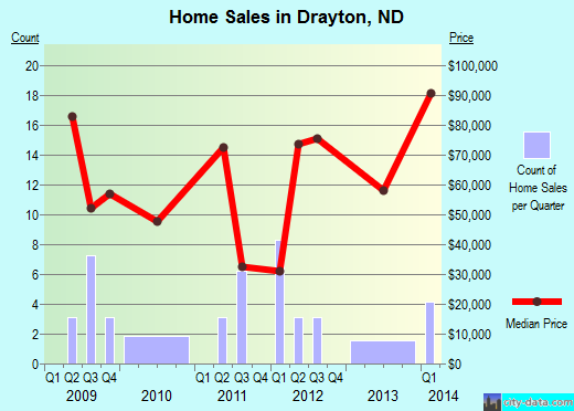 Drayton,ND real estate house value index trend