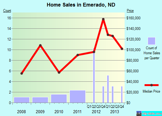 Emerado,ND real estate house value index trend