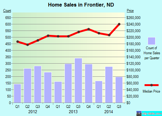 Frontier,ND real estate house value index trend