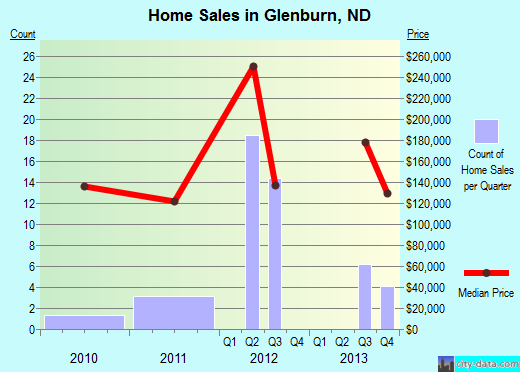 Glenburn,ND real estate house value index trend