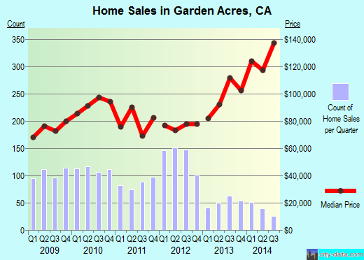 Garden Acres,CA real estate house value index trend