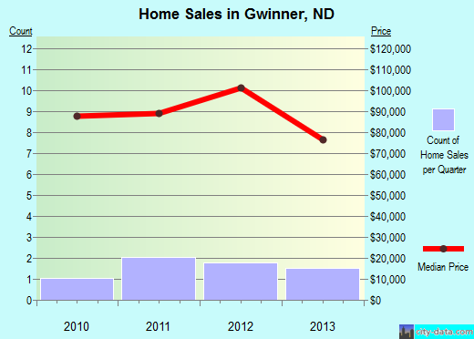 Gwinner,ND real estate house value index trend
