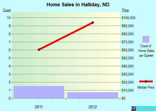 Halliday,ND real estate house value index trend