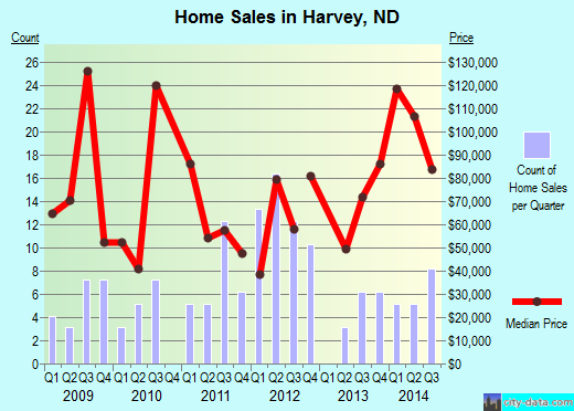 Harvey,ND real estate house value index trend