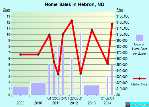 Hebron,ND real estate house value index trend