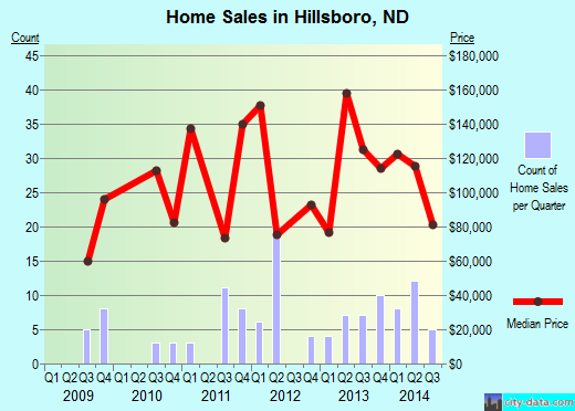 Hillsboro,ND real estate house value index trend
