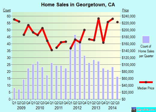 Georgetown,CA real estate house value index trend
