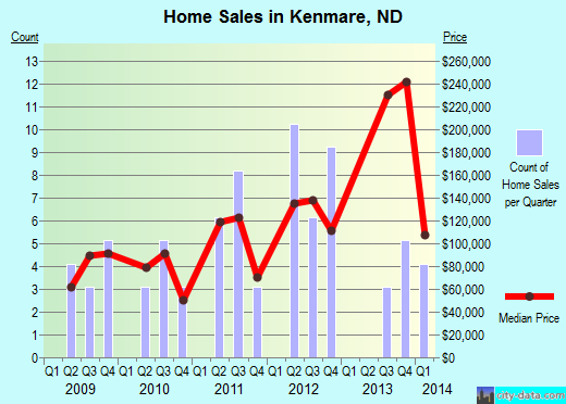 Kenmare,ND real estate house value index trend
