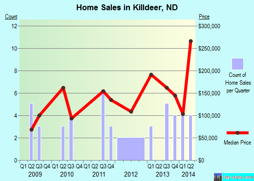 Killdeer,ND real estate house value index trend