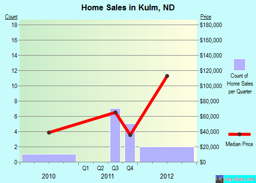Kulm,ND real estate house value index trend