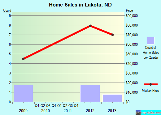 Lakota,ND real estate house value index trend