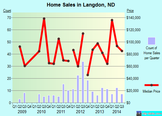 Langdon,ND real estate house value index trend