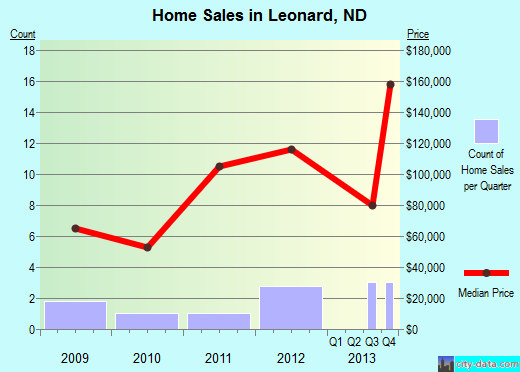 Leonard,ND real estate house value index trend