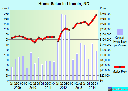 Lincoln,ND real estate house value index trend