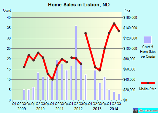 Lisbon,ND real estate house value index trend
