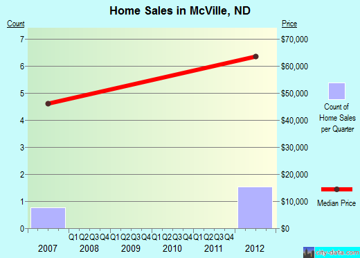 McVille,ND real estate house value index trend