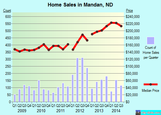 Mandan,ND real estate house value index trend
