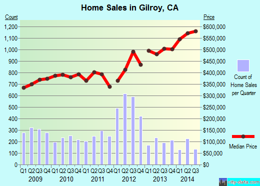 Gilroy,CA real estate house value index trend