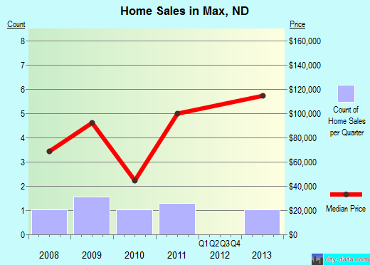 Max,ND real estate house value index trend