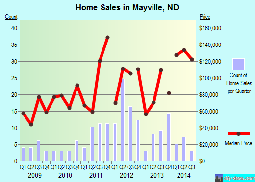 Mayville,ND real estate house value index trend