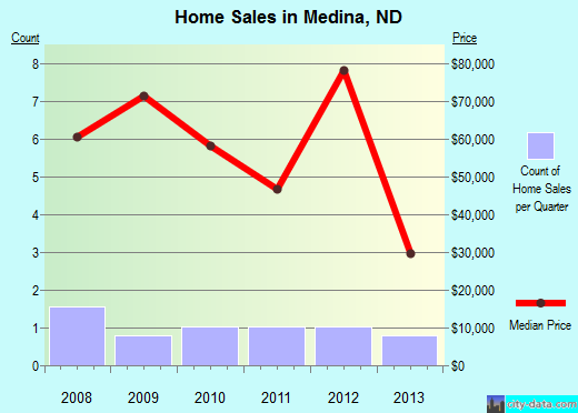 Medina,ND real estate house value index trend