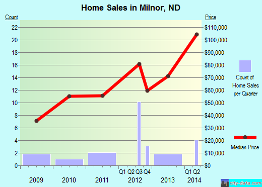 Milnor,ND real estate house value index trend