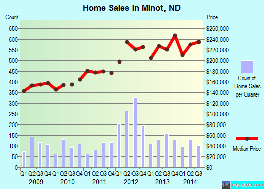 Minot,ND real estate house value index trend