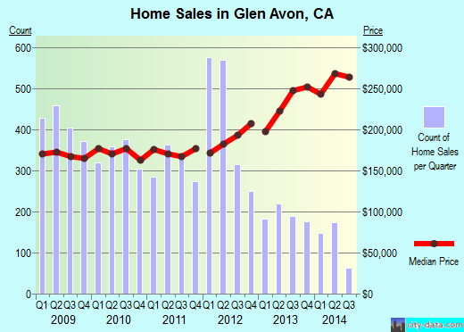 Glen Avon,CA real estate house value index trend