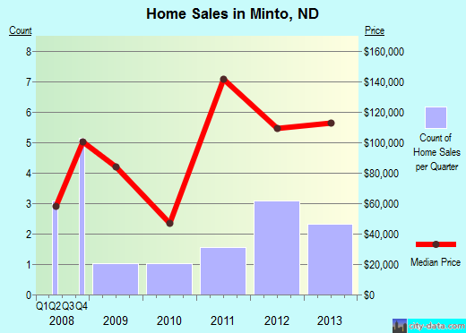 Minto,ND index of house prices