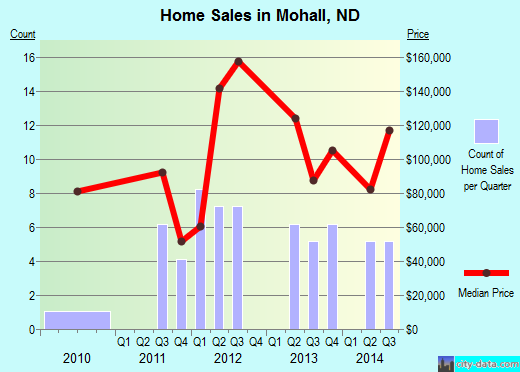 Mohall,ND real estate house value index trend