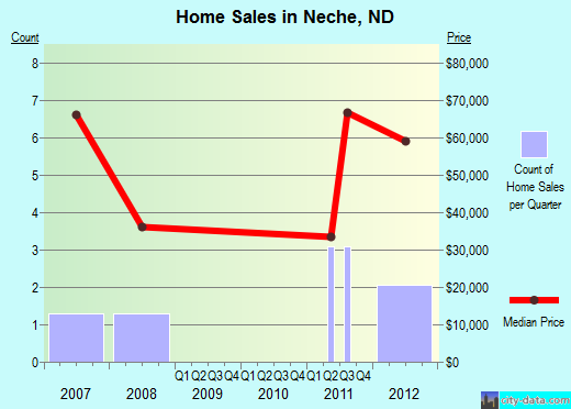 Neche,ND real estate house value index trend