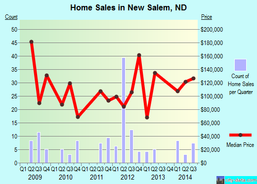 New Salem,ND real estate house value index trend