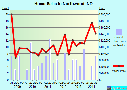 Northwood,ND real estate house value index trend