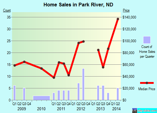 Park River,ND real estate house value index trend