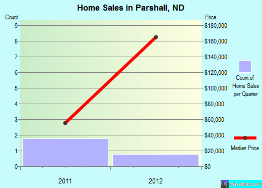 Parshall,ND index of house prices