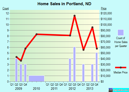 Portland,ND real estate house value index trend