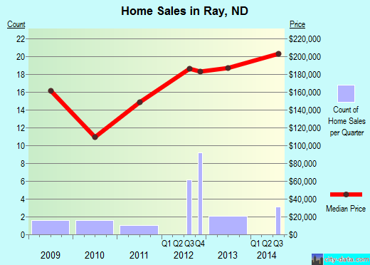 Ray,ND real estate house value index trend