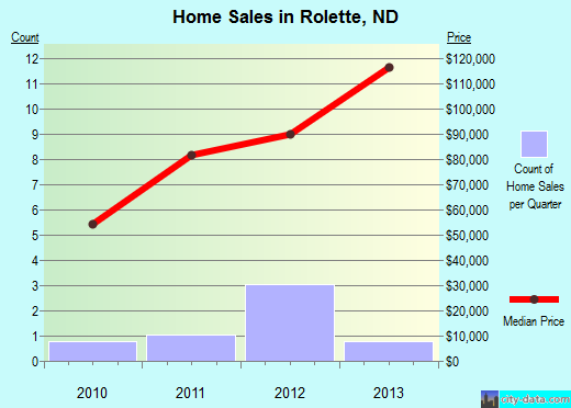 Rolette,ND real estate house value index trend