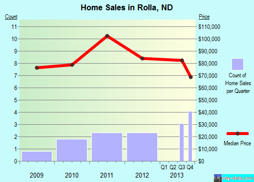 Rolla,ND real estate house value index trend