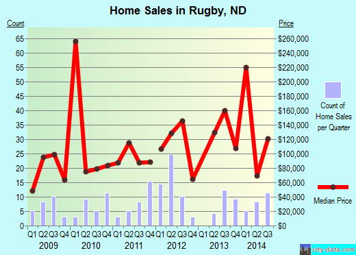 Rugby,ND real estate house value index trend