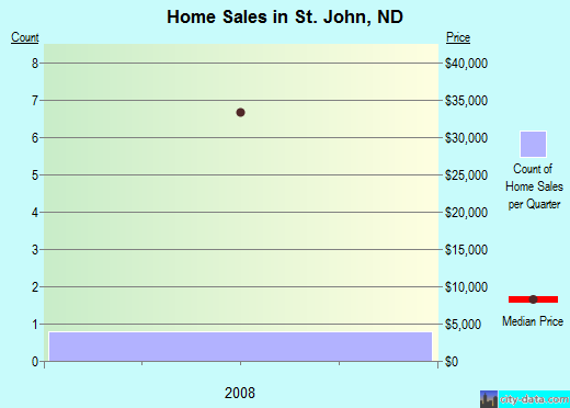 St. John,ND real estate house value index trend