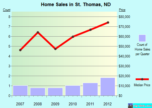 St. Thomas,ND real estate house value index trend