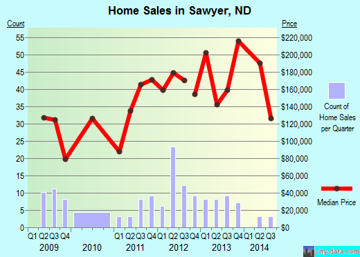 Sawyer,ND real estate house value index trend