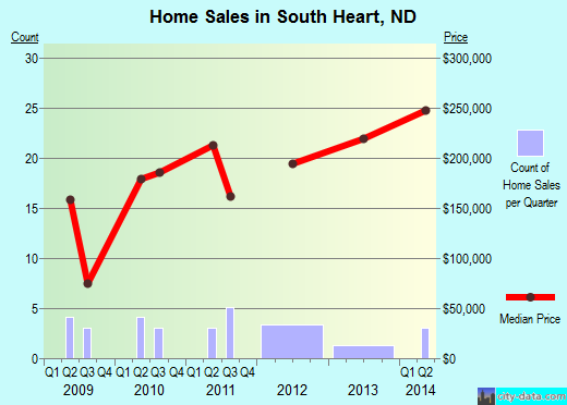 South Heart,ND real estate house value index trend